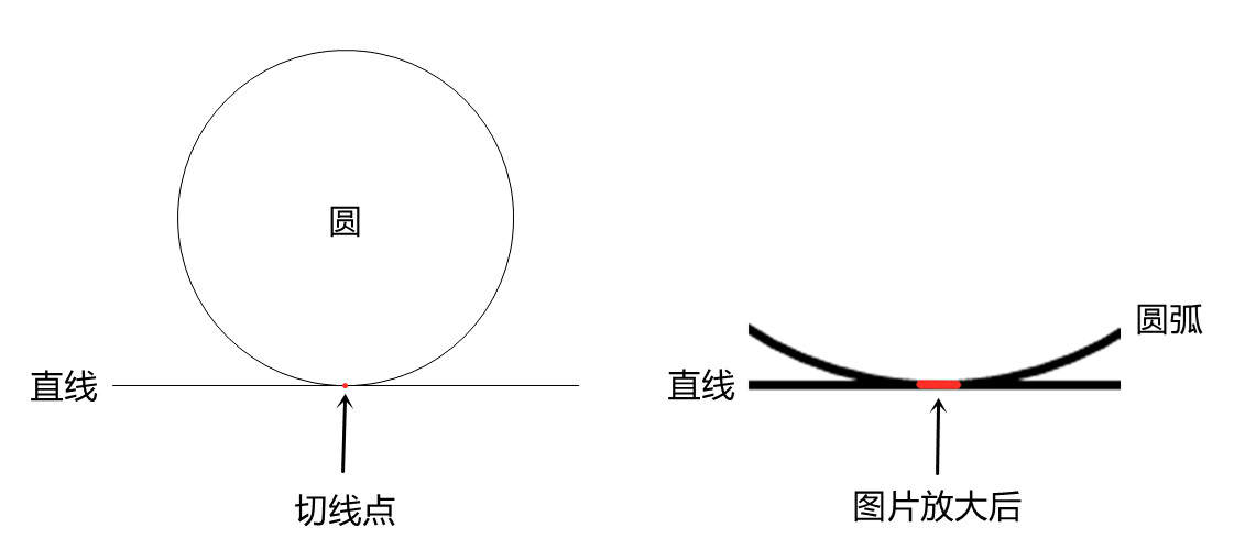 数学物理打架:将一颗完美的铁球放在平面上,接触点无限小?