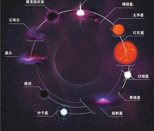 太阳为何能燃烧45亿年的时间?未来的日子它将何去何从?