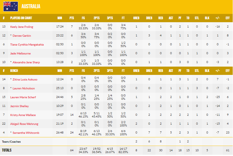 中国女篮大胜澳大利亚,三战全胜直接晋级半决赛